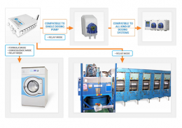 Smart Monitoring and Control Systems